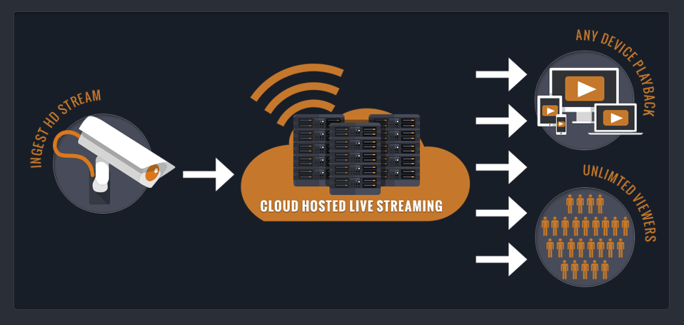 HDonTap.com Cloud Hosted Live Streaming